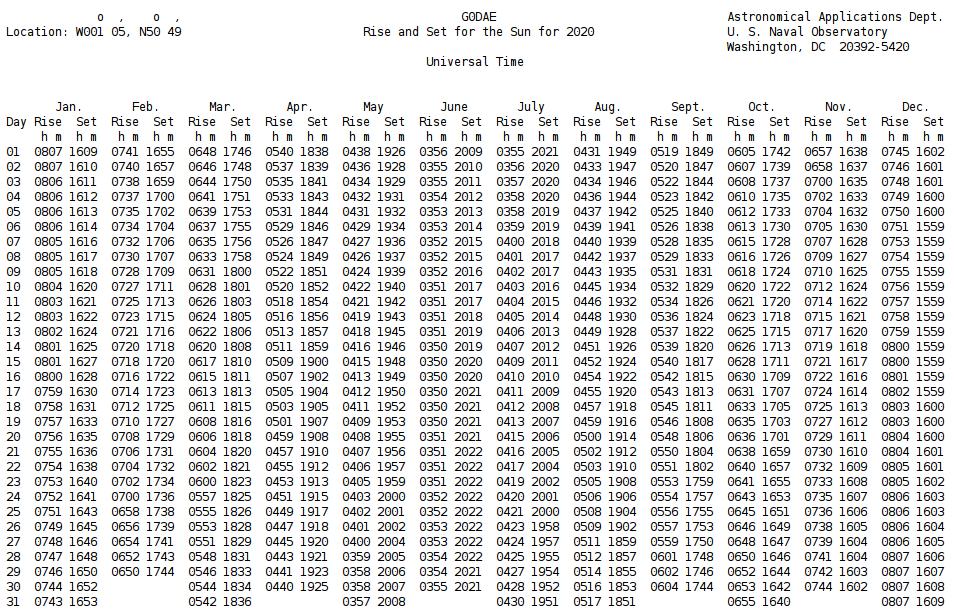 Sunset Calendar 2022.Ac5jw Sun Tables