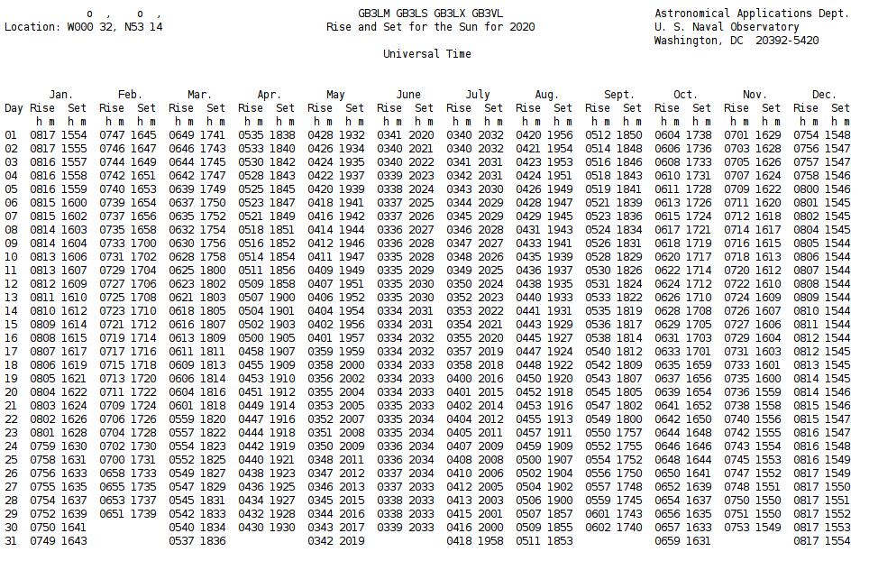 Sunrise Sunset Calendar 2022.Ac5jw Sun Tables