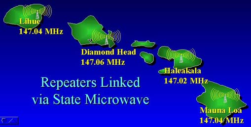 Commercial-grade two meter amateur radio repeaters on each major island are ...