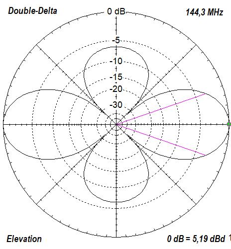 Antenna Tuner 50 Mhz