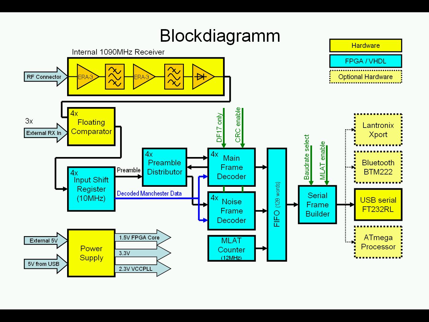 t v block diagram delta v block diagram fpgaadsb - a fpga based decoder including one miniadsb+ ...