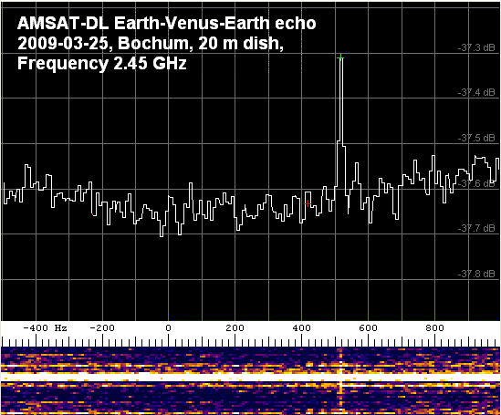 Earth-Venus-Earth