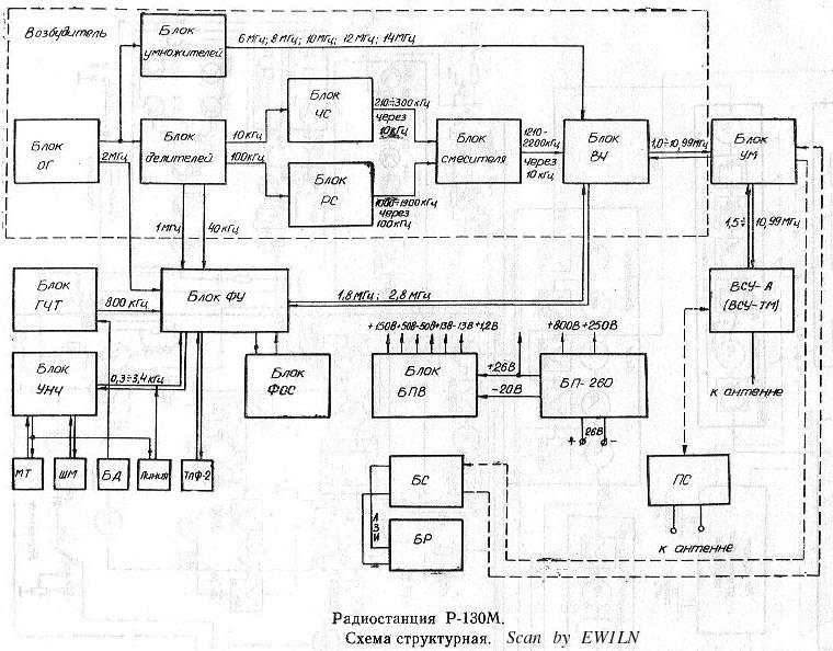Радиостанция Р-130М. Схема