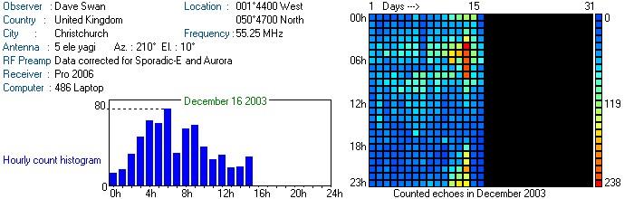 Radio meteor Observatorys Online (RMOB)