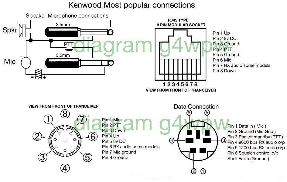kwood date kenwood mic wiring diagram 4 pin at suagrazia.org