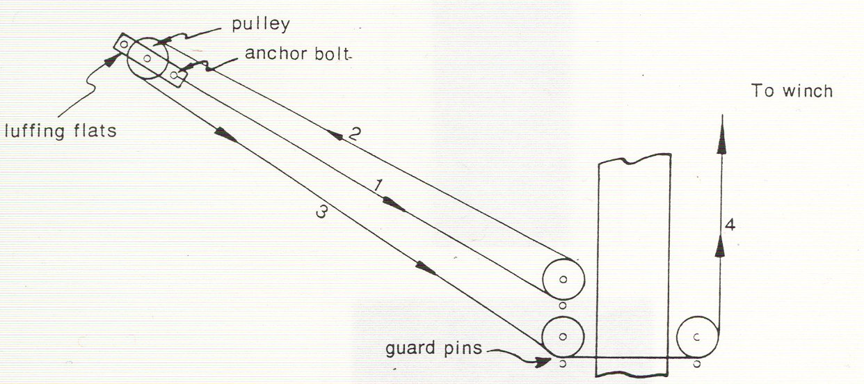 Luffing wire diagram