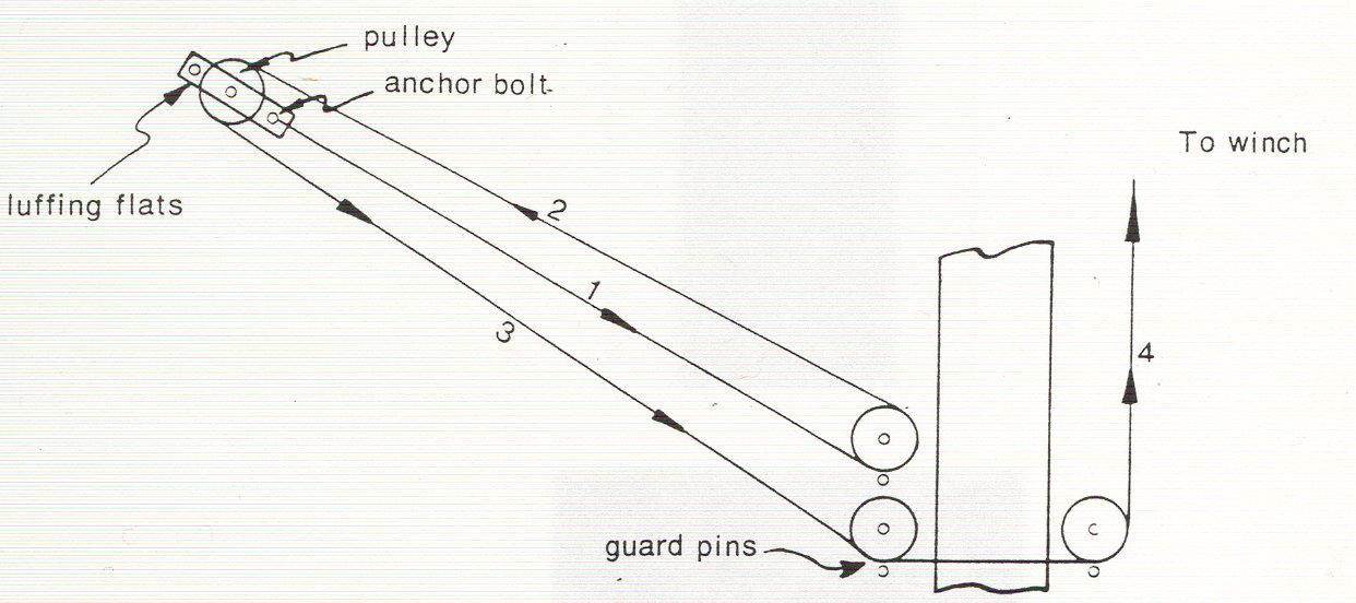 Luffing wire    diagram