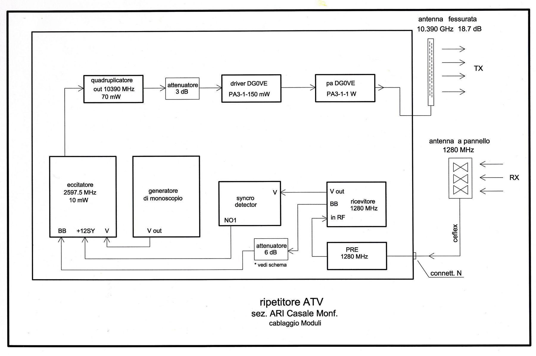 Schema A Blocchi Cablaggio Strutturato : Realizzazione pratica del ponte atv