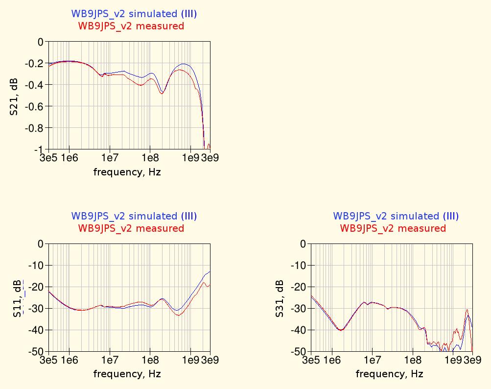WB9JPS Bias Tee measured performances