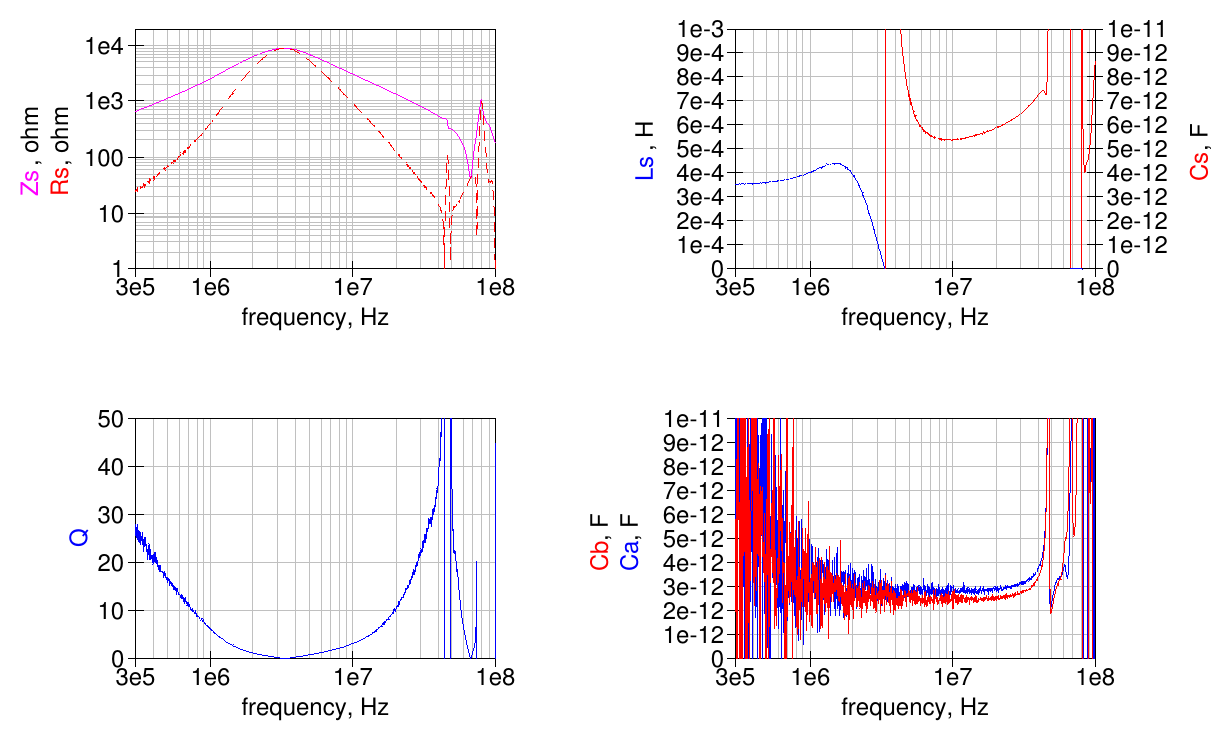 Some measurements on common-mode chokes for antennas