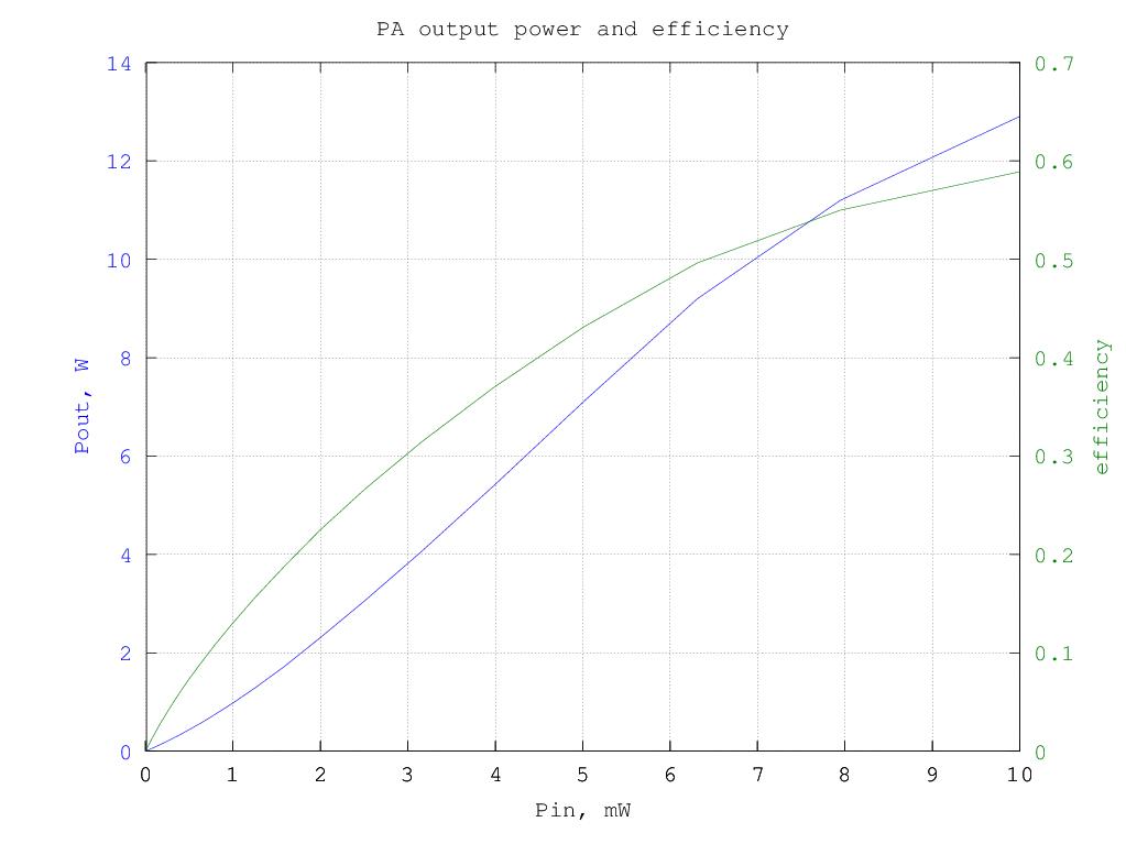 QRP-PA 2008 measurements