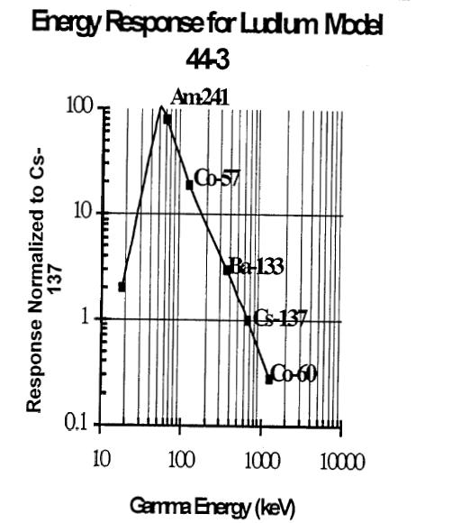 Description: http://www.qsl.net/k0ff/index_files/44-3-Curve.JPG