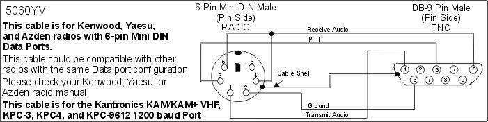Current HF Mobile Rig  FT100