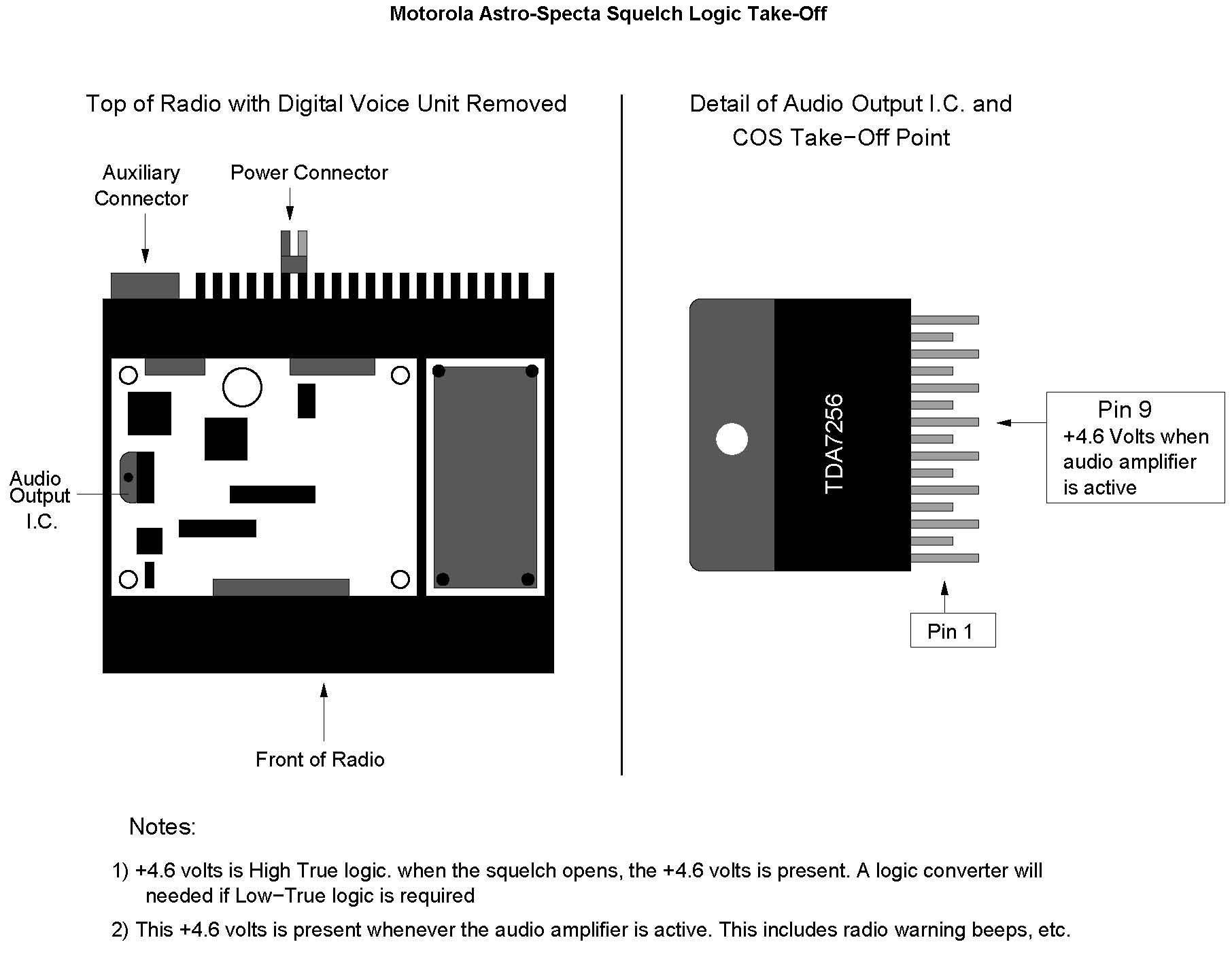 Digital Voice Applications and Ham Radio