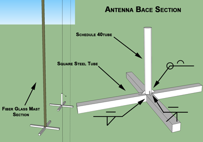 antenna bace mount