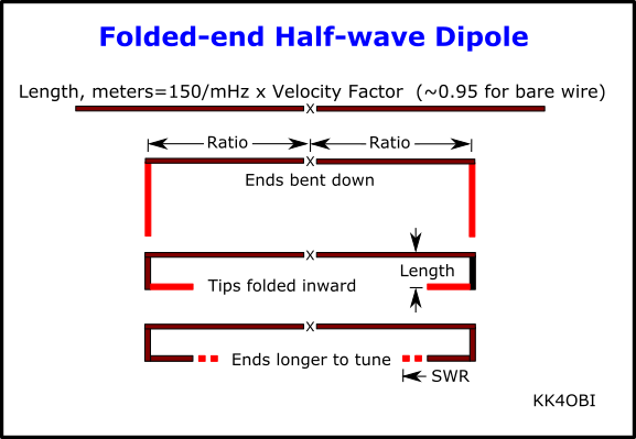 Folded End Dipoles Horizontal