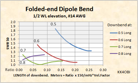 Folded-end Dipoles Horizontal