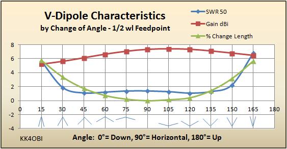 Center-fed Horizontal V-dipole
