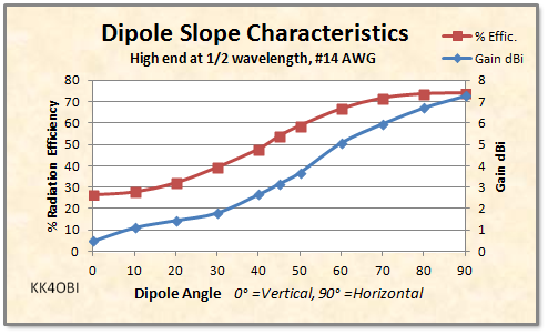 Dipole Slope