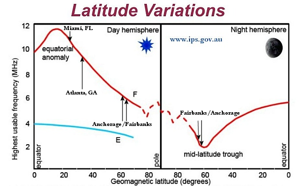 high latitude issues