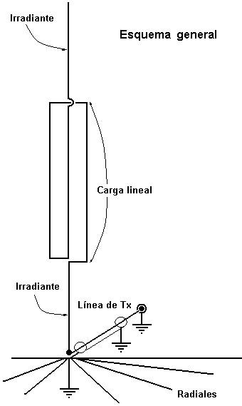 http://www.qsl.net/l/lu9dpd/Homebrew/Antenas/Vertical_80-40_Hudson/esquema_1.jpg