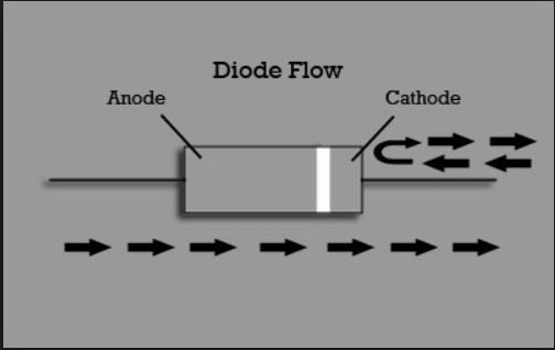http://www.qsl.net/n4emp/DiodeFlow.png Diode Symbol Current Flow
