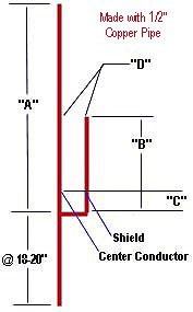 Two Meter Ground Plane