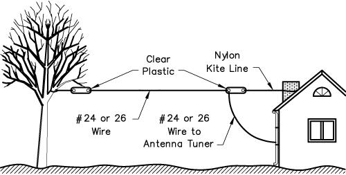 end fed wire antenna
