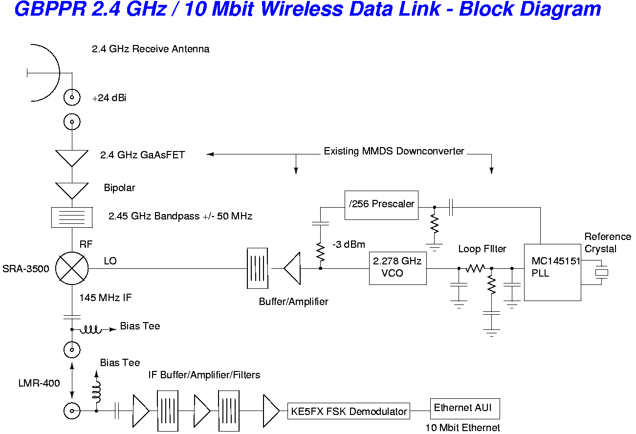 Gbppr 24 Ghz 10 Mbit Wireless Data Link. Receive Block Diagram. Wiring. 2 4 Ghz Wireless Receiver Block Diagram At Scoala.co