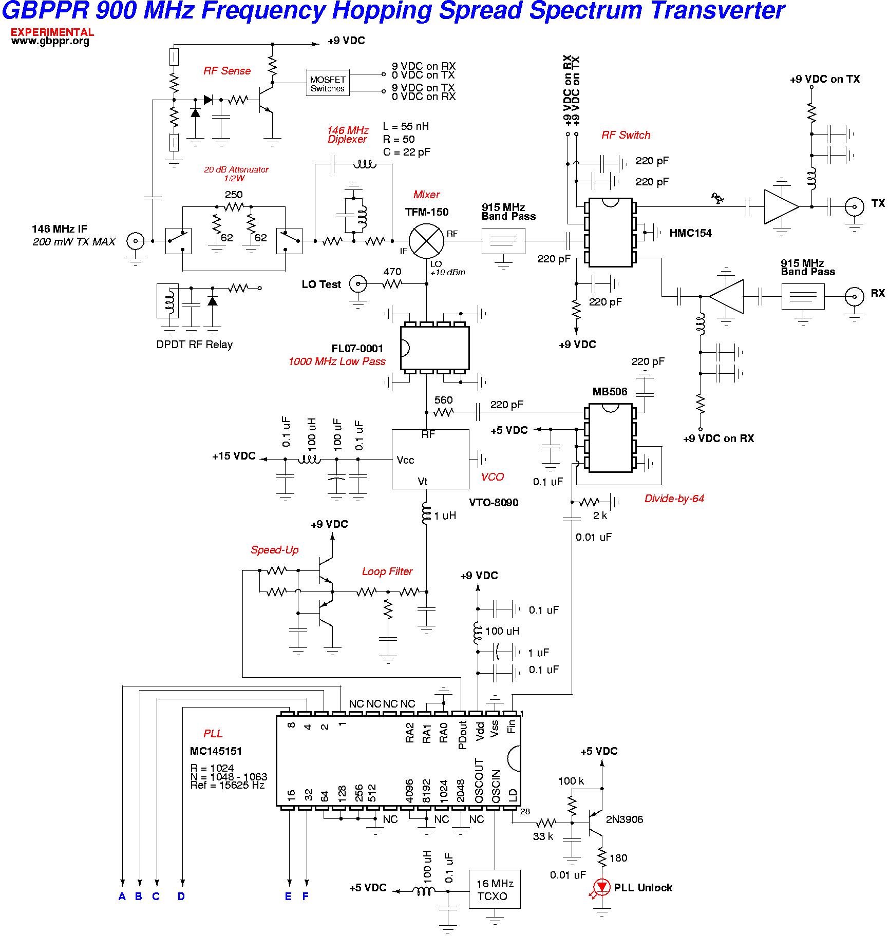 GBPPR 900 MHz FHSS Transverter