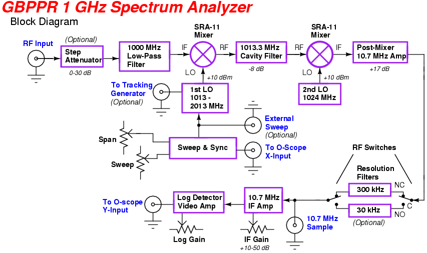gbppr 1 ghz rf spectrum analyzer, Wiring block