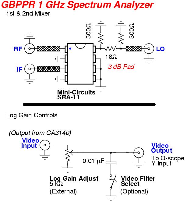 Gbppr 1 Ghz Rf Spectrum Analyzer