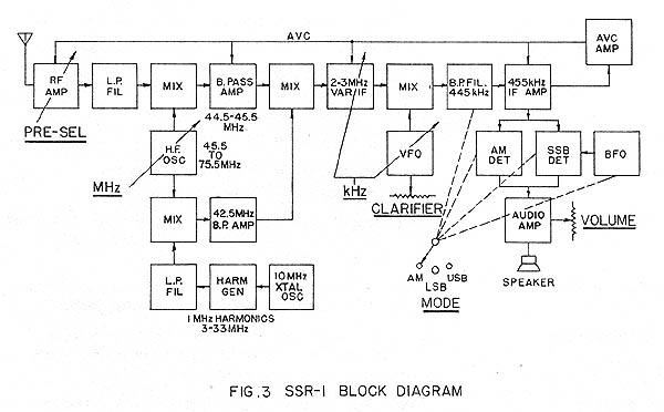 The Drake Ssr1 Shortwave Receiver