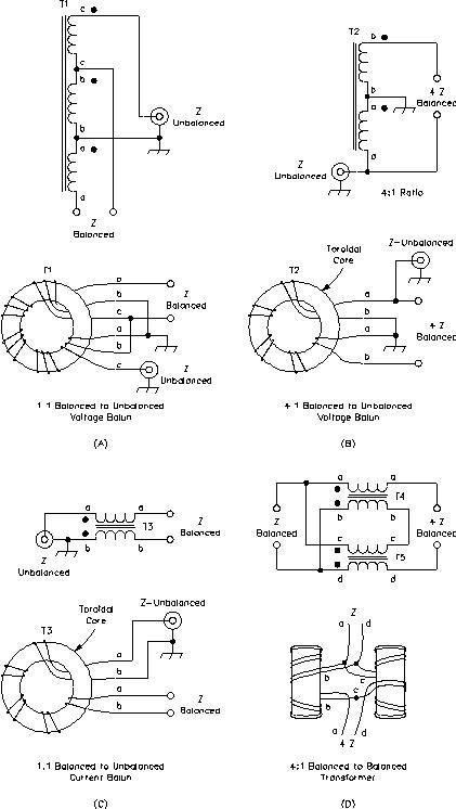 Simple HF balun construction