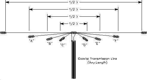 Practical Dipole Antenna