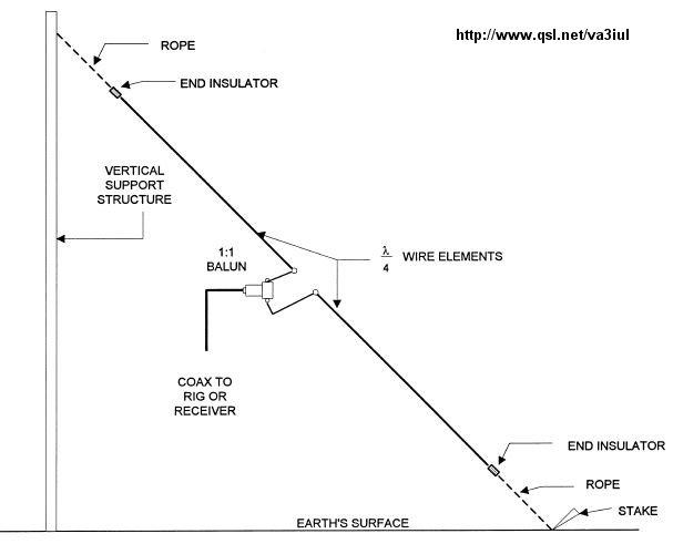 index of   v  va3iul  antenna  wire antennas for ham radio