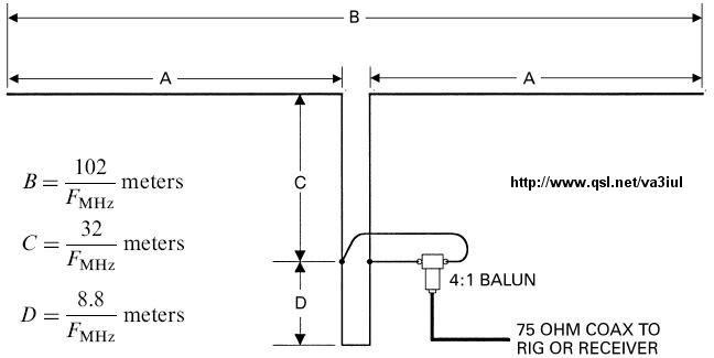 Index of /v/va3iul/Antenna/Wire Antennas for Ham Radio