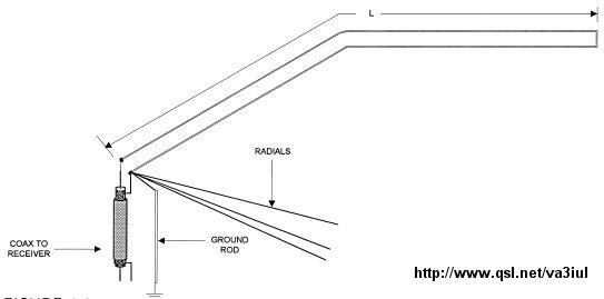 description de 141 antennes filaires  yo3dac    va3iul