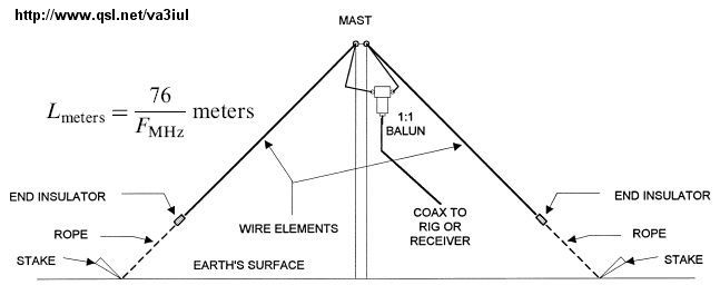 Ars 28 405 003 moreover Antenna Rotor Wiring Diagram also Wire Antennas For Ham Radio in addition 111775135511 also 111802128418. on ham radio cable