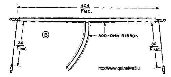 Wire Antennas for Ham Radio