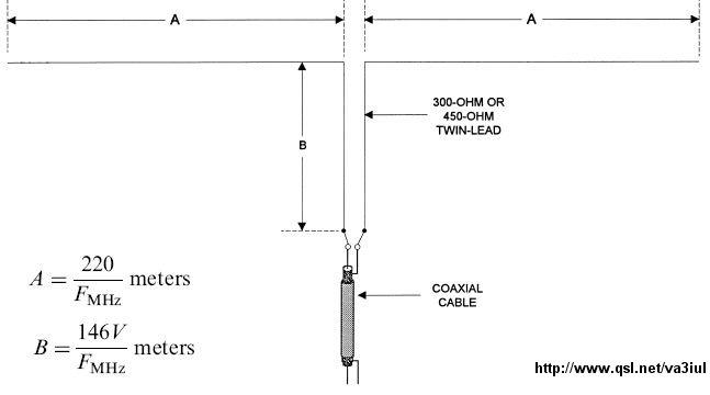 Raccolta antenne Hf - iz0upss JimdoPage!