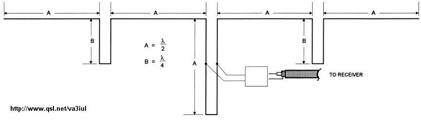 Wire Antennas for Ham Radio