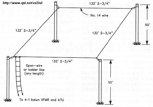 Full Wave Loop Antenna http://www.qsl.net/va3iul/Antenna/Wire%20Antennas%20for%20Ham%20Radio/Wire_antennas_for_ham_radio.htm