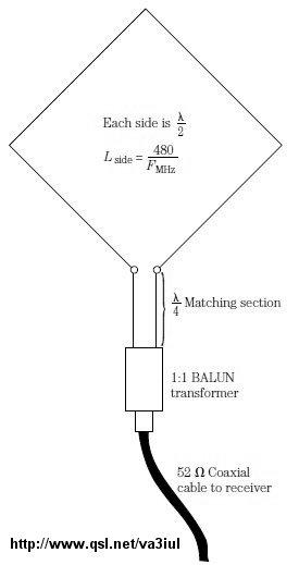 raccolta antenne hf