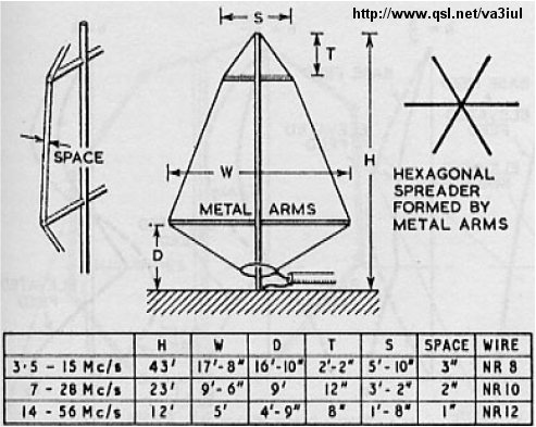 Description of amateur wire antennas