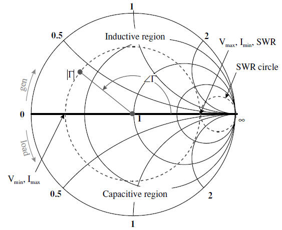 Smith the swr for a given circle may be determined directly from the chart coordinate system by reading the resistance axis to the right prime center ccuart Images