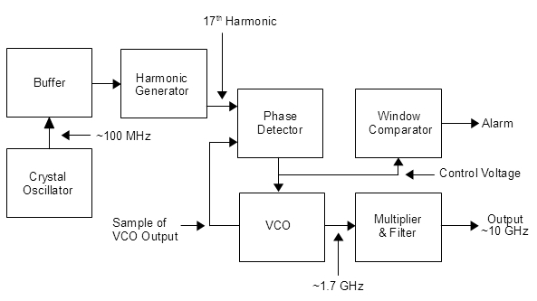 Local oscillator pdf