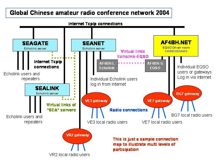 Global Cantonese repeaters conferencing network