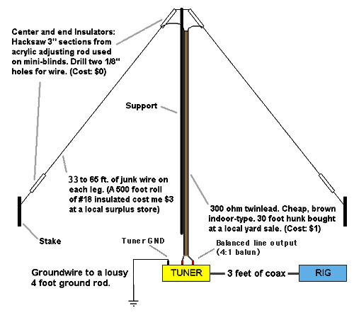 Best Long Wire Antenna