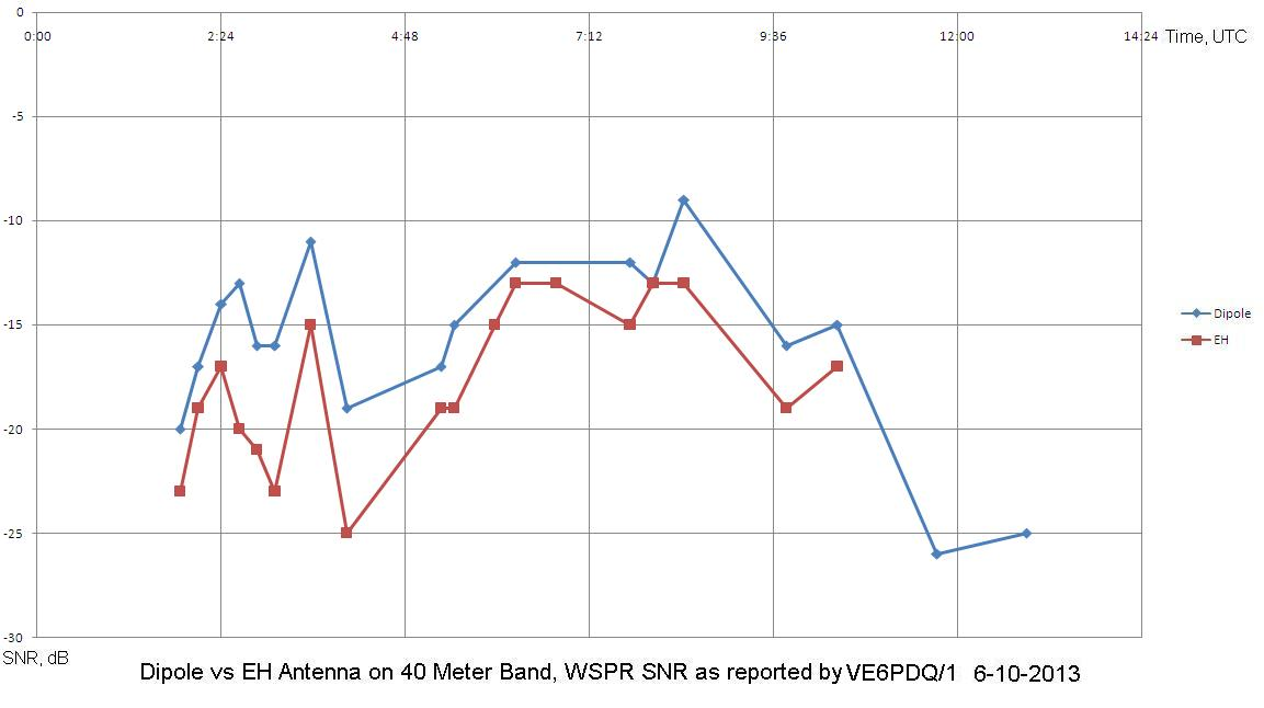 dipole vs eh antenna  comparative testing using wspr and